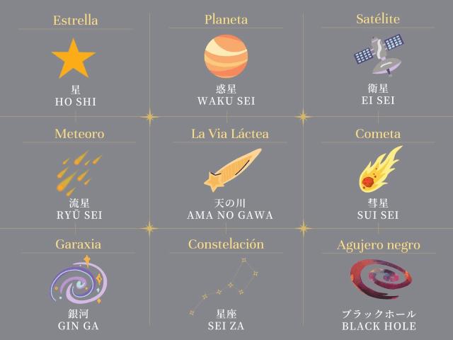 宇宙に関するスペイン語
