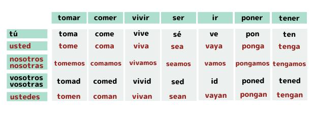 スペイン語命令法