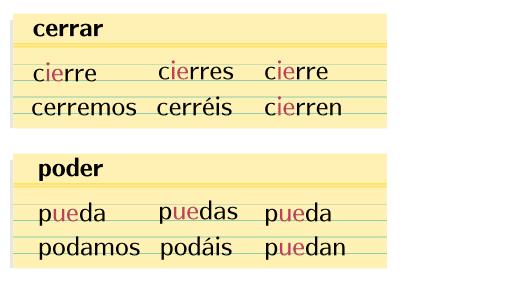 スペイン語接続法現在