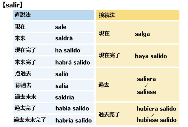 スペイン語の時制を整理