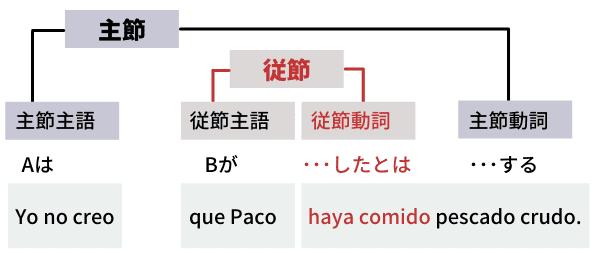 スペイン語接続法現在完了